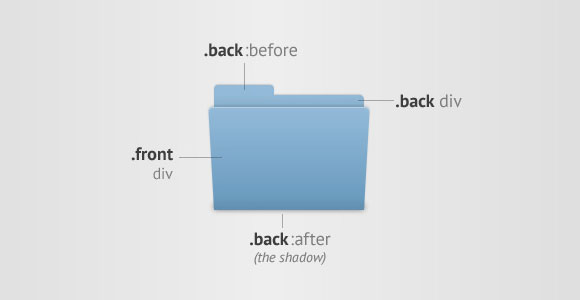 CSS3 を使って Mac osx 版のようなアニメーションのフォルダー